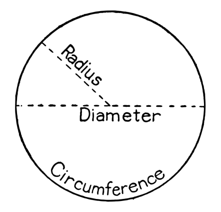 circle-with-labels-for-radius-diameter-and-circumferenceMorphart-Creations